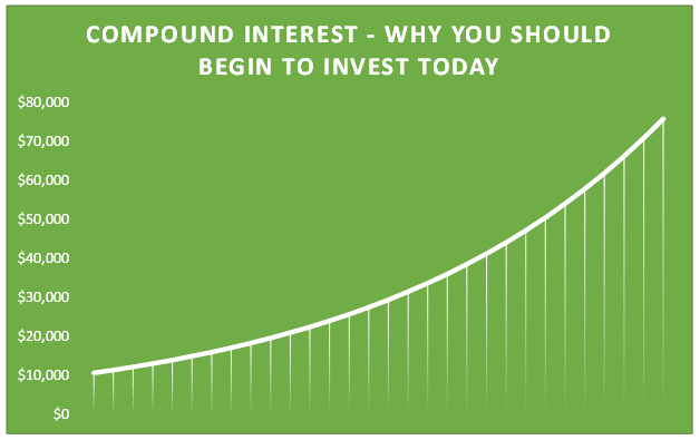 10k_invested_over_30_years_at_7_percent