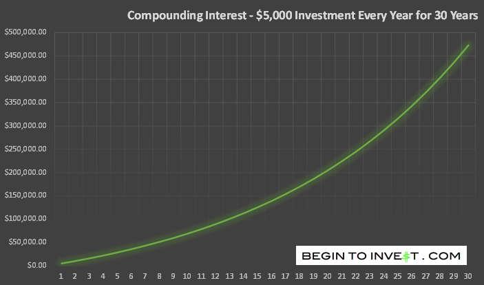 Repeat Investment - Compounding Interest