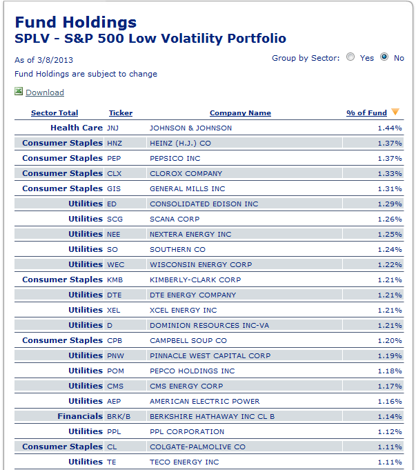 Fund Spotlight Series: Low Volatility ETFs - Begin To Invest
