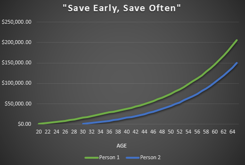Importance of saving early and often