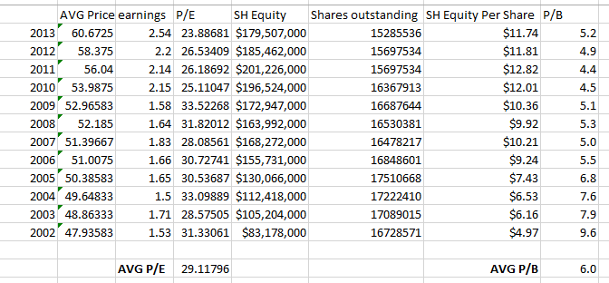 how to use pe ratio to value a company