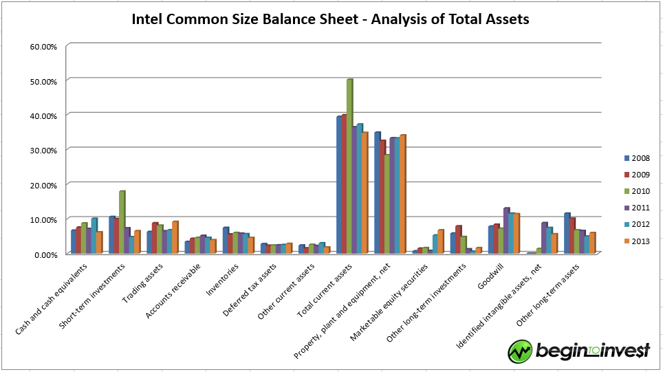 Intel_common_size_balance_sheet_graph_total_assets