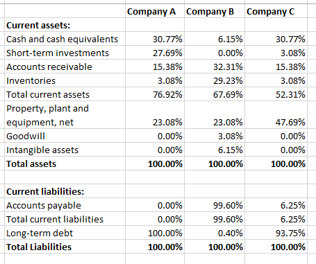 common capacity account balance sheet