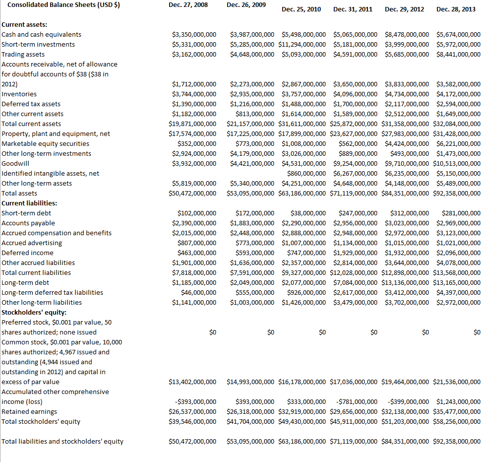 intel_balance_sheet_2008_to_2014