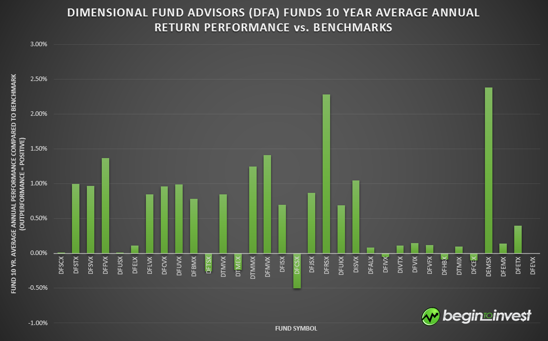 dimensional fund advisors case Dimensional fund advisors--1993 case solution, a small california-based asset manager now offers specialty products for institutional investors based on.