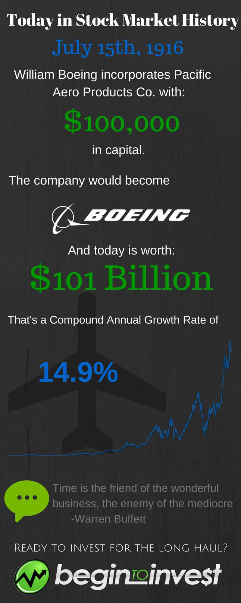 Boeing Infographic