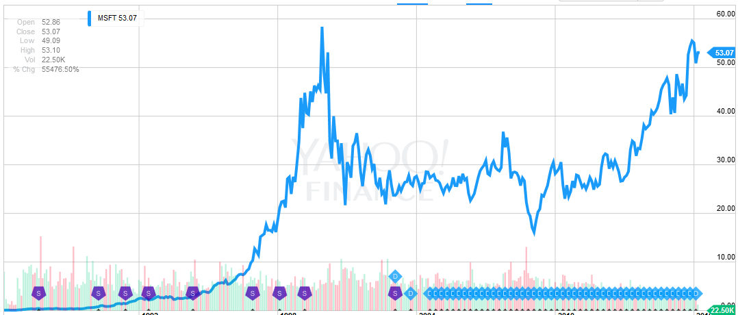 Msft Stock Quote Beauteous Today In Stock Market History  March 13Th  Microsoft Ipo Panic