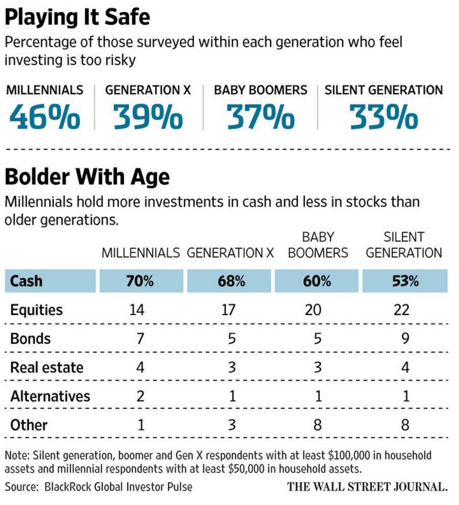wsj-aa-among-generations