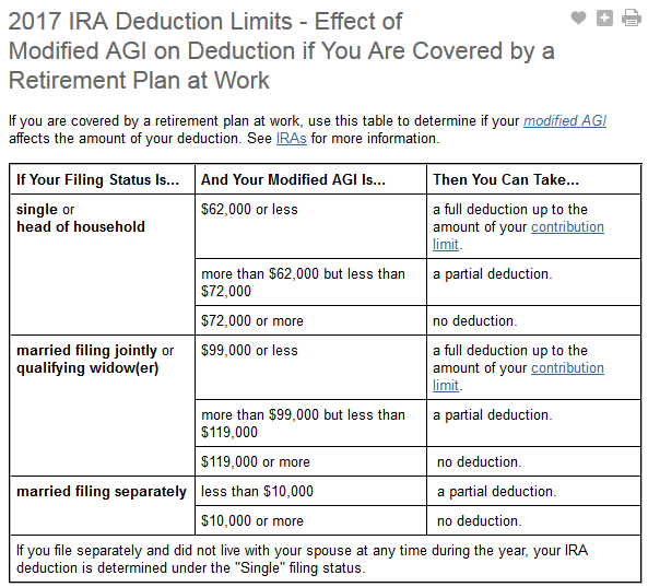 ira_deduction_limits_for_2017