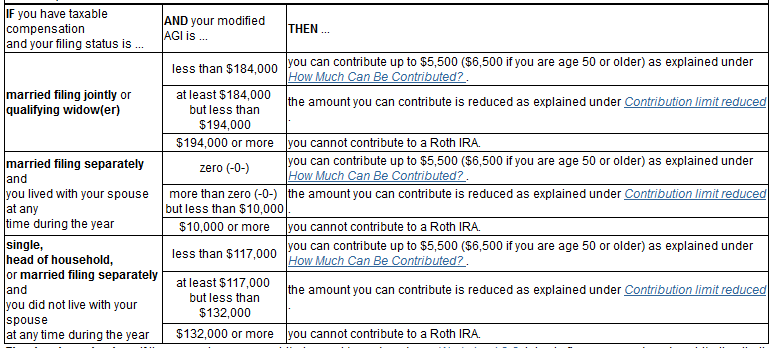 Single roth ira income limits 2016