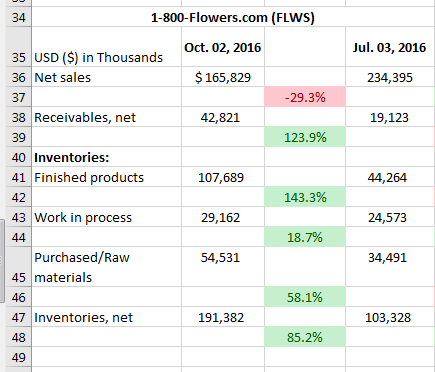 FLWS_Inventory_Analysis_3mo