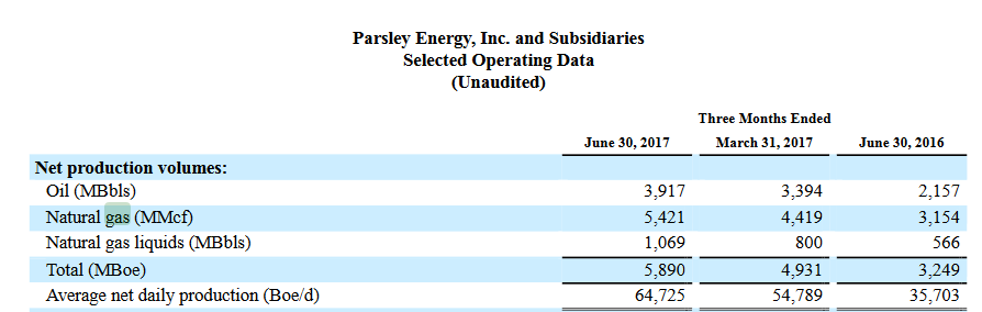 parsley_energy_production_2Q_2017