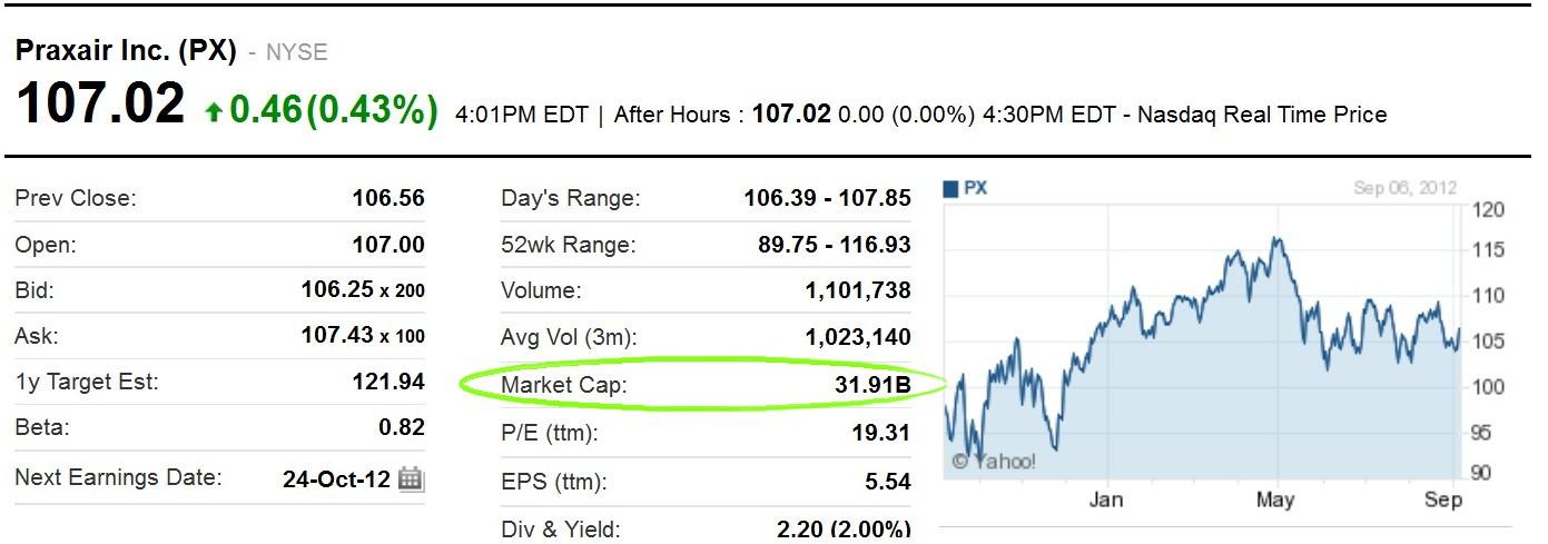Px Yahoo Finance Market Cap