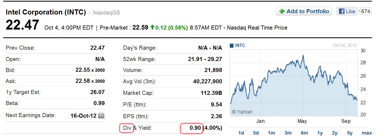 Intel Dividend Yahoo Finance