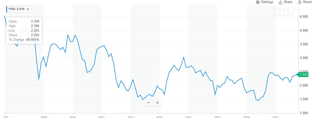 10yr_treasury_chart_-2017