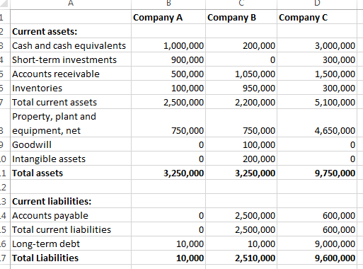 Example Balance Sheet Begin To Invest