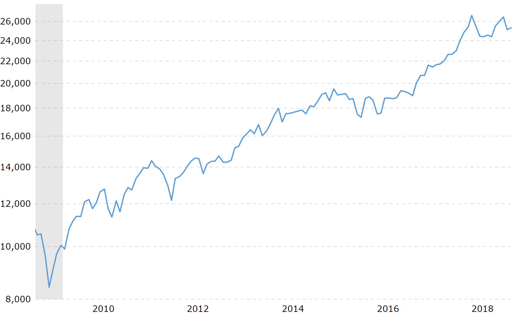 November 30th – This Day in Stock Market History – Begin To Invest