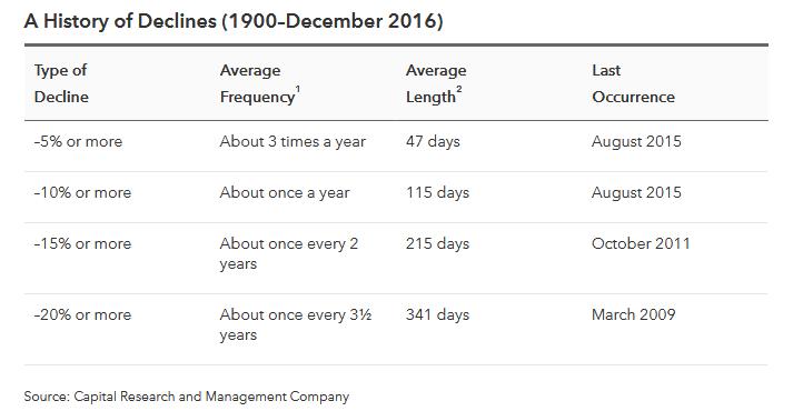 CapitalGroup-stock_correction_history
