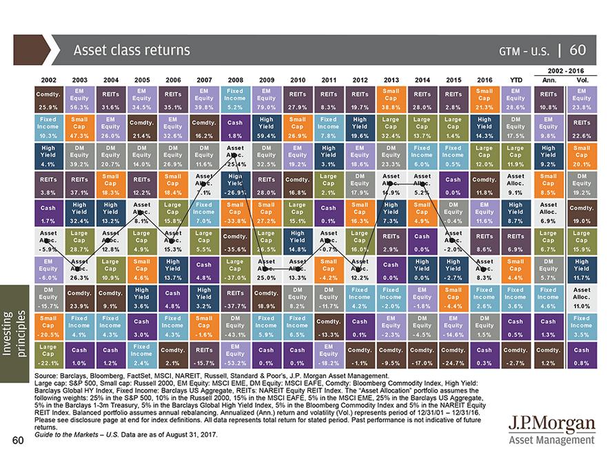 JP_morgan_asset_class_returns