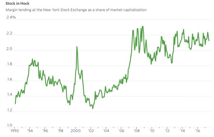 WSJ_margin_debt_percent_of_market_cap