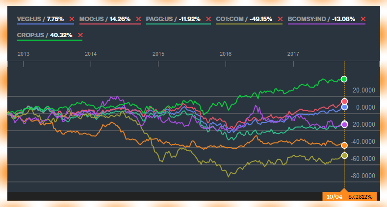 Agriculture_ETFs_vs_commodity_prices-5years