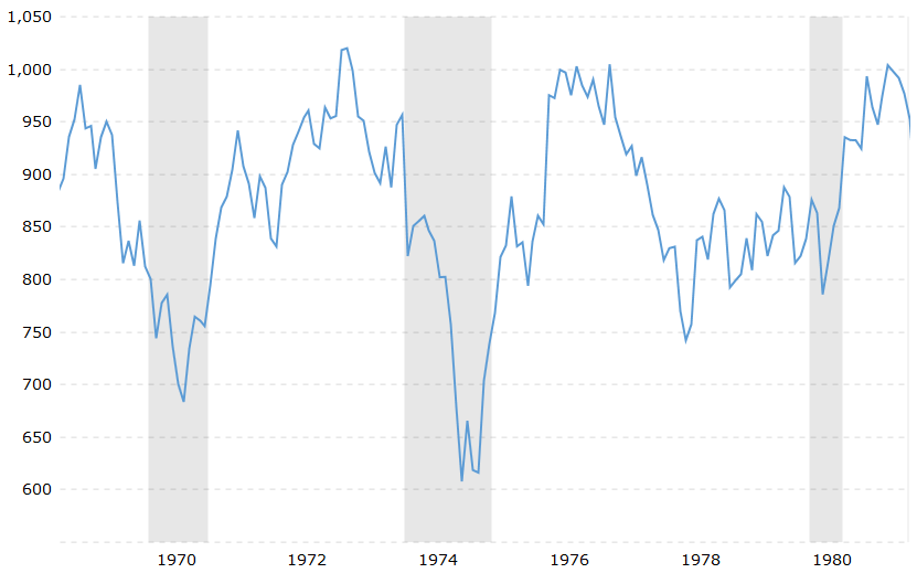 DJIA_chart – Begin To Invest