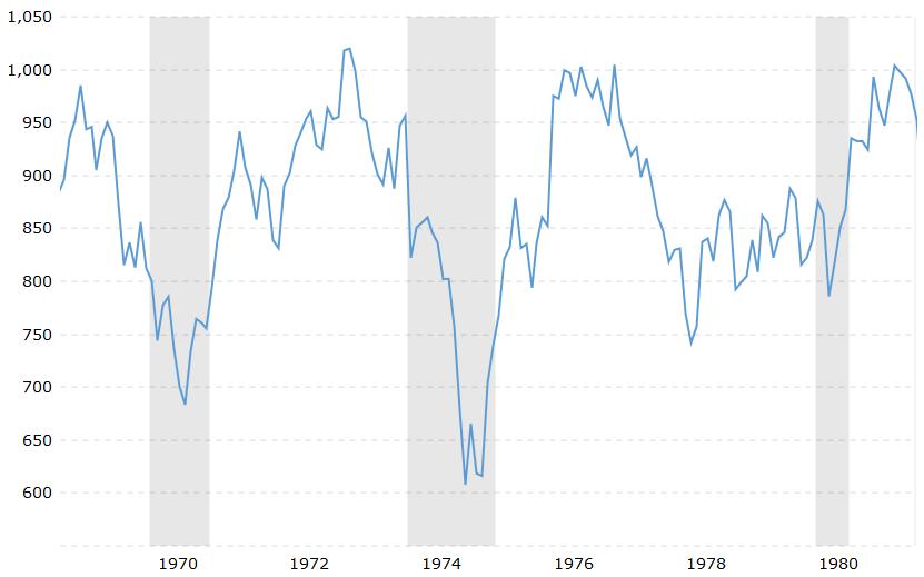 Watergate stock market performance