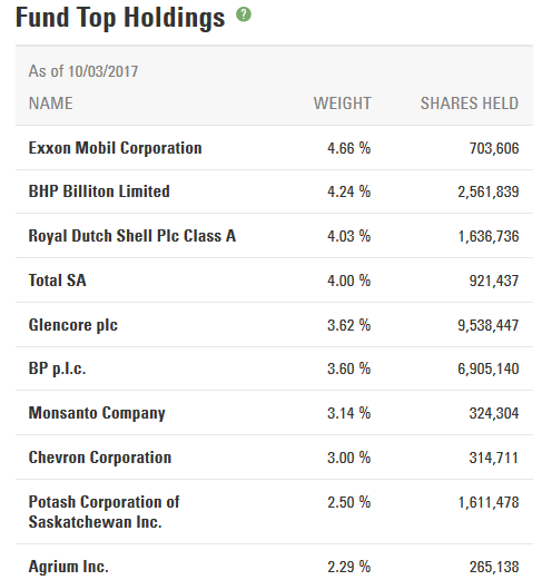 GNR_top_holdings