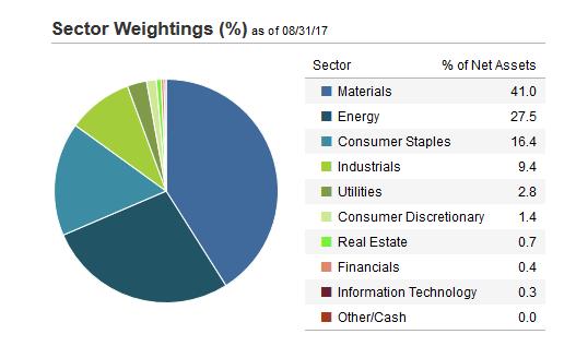 HAP_sectors