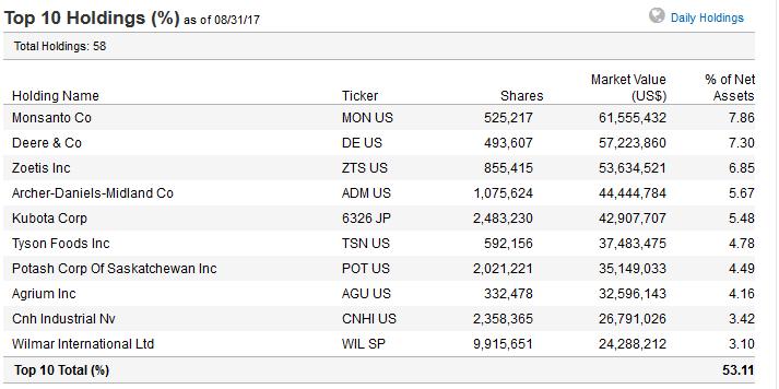 MOO_ETF_holdings