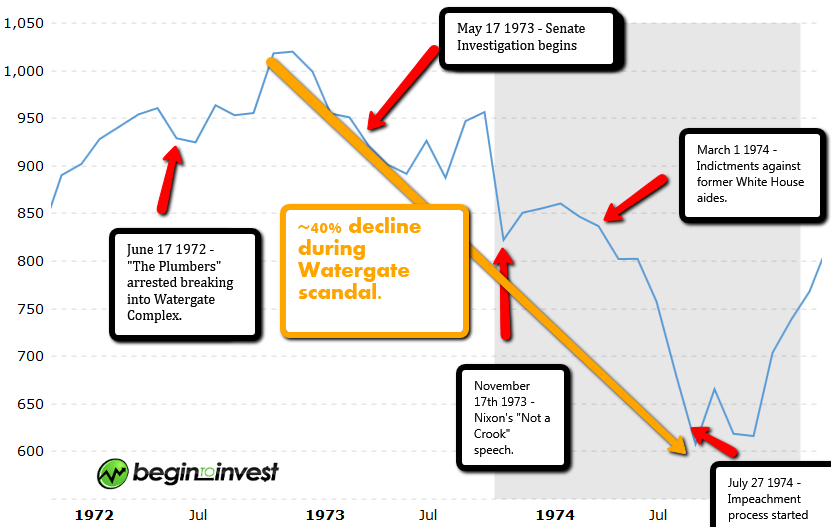 Timeline of Watergate with Stock Market Performance