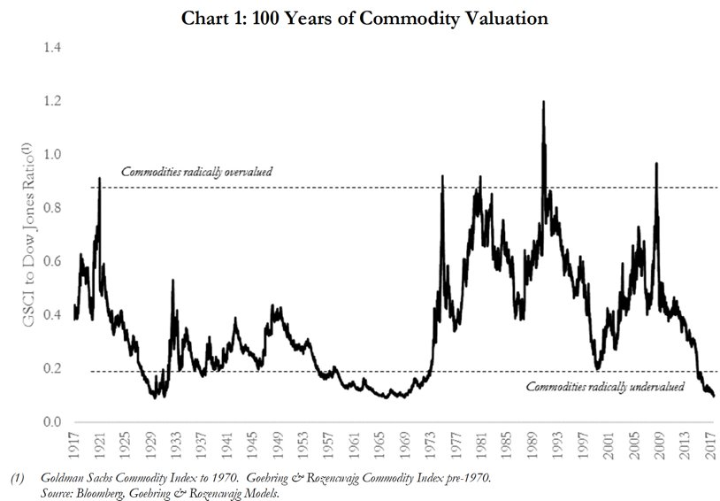 commodities undervalued chart history