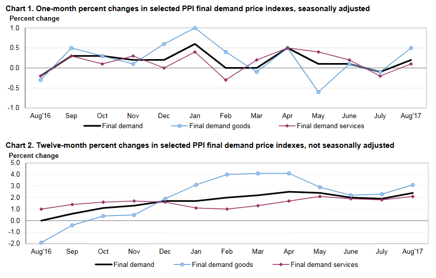latest_PPI_producer_price_index