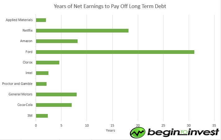 Debt_to_Earnings-2016