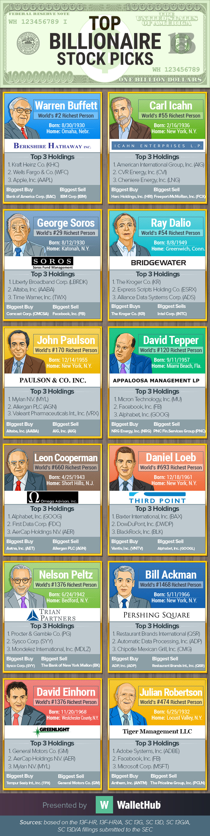 stocks owned by George soros, David Tepper