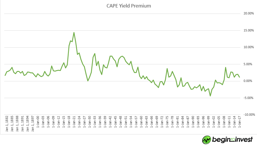 CAPE_earnings_yield_premium2