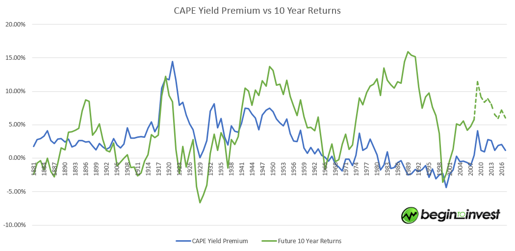 CAPE_earnings_yield_premium_with_future_returns
