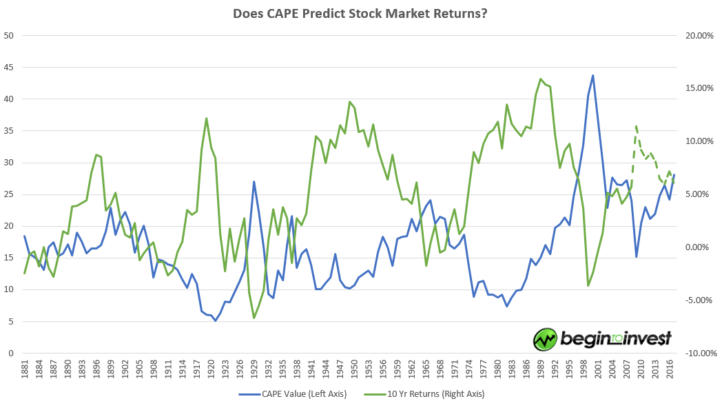 CAPE_vs_Returns-Estimate_for_future