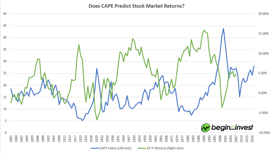 CAPE Ratio vs. Stock Market Returns