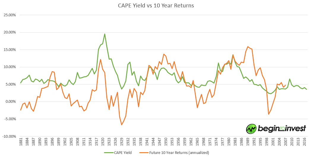 CAPE_yield_vs_10_year_returns