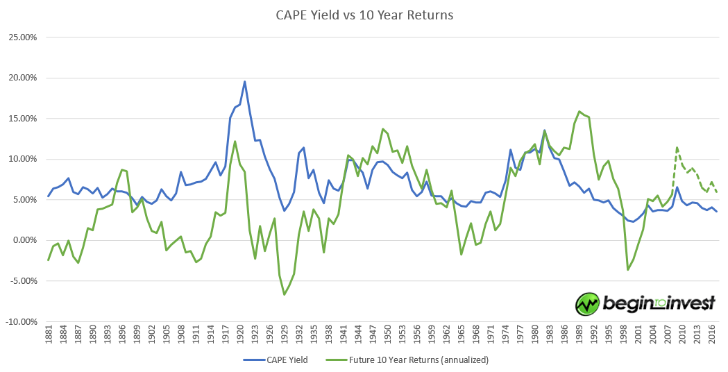 CAPE_yield_vs_future_estimated_10_year_returns2
