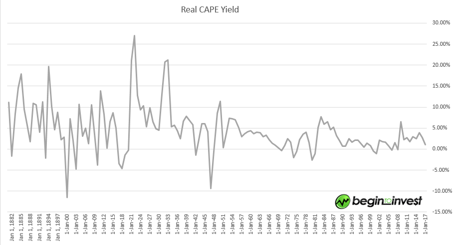 Real_CAPE_Earnings_yield_2