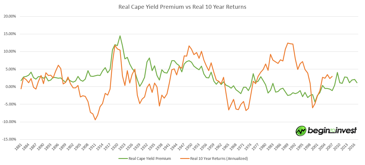 real_cape_yield_premium_vs_real_10_year_returns